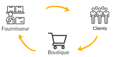 definition dropshipping