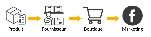 faire du dropshipping